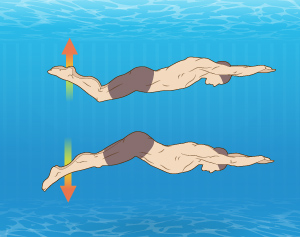 """981b017c Trying to maintain a """"relatively low amplitude kick"""" can seem vague. Since  everyone is built differently, every swimmer's kick will be slightly  different."""