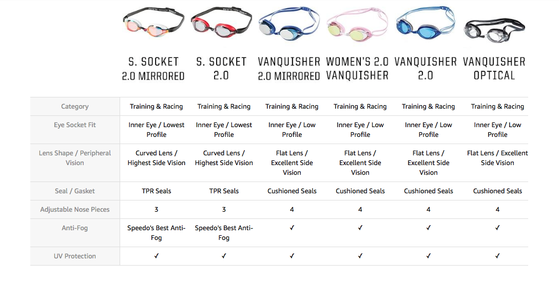 The Speedo Vanquisher Everything You Need To Know About The Most